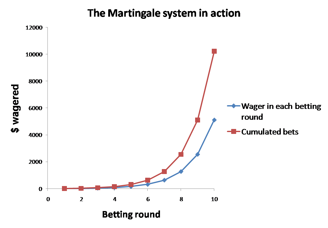 Does the martingale system work in binary options