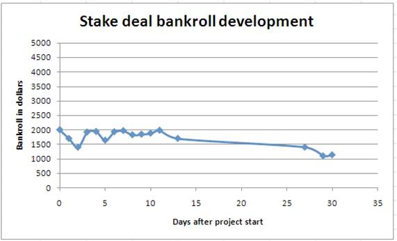 Bankroll Development